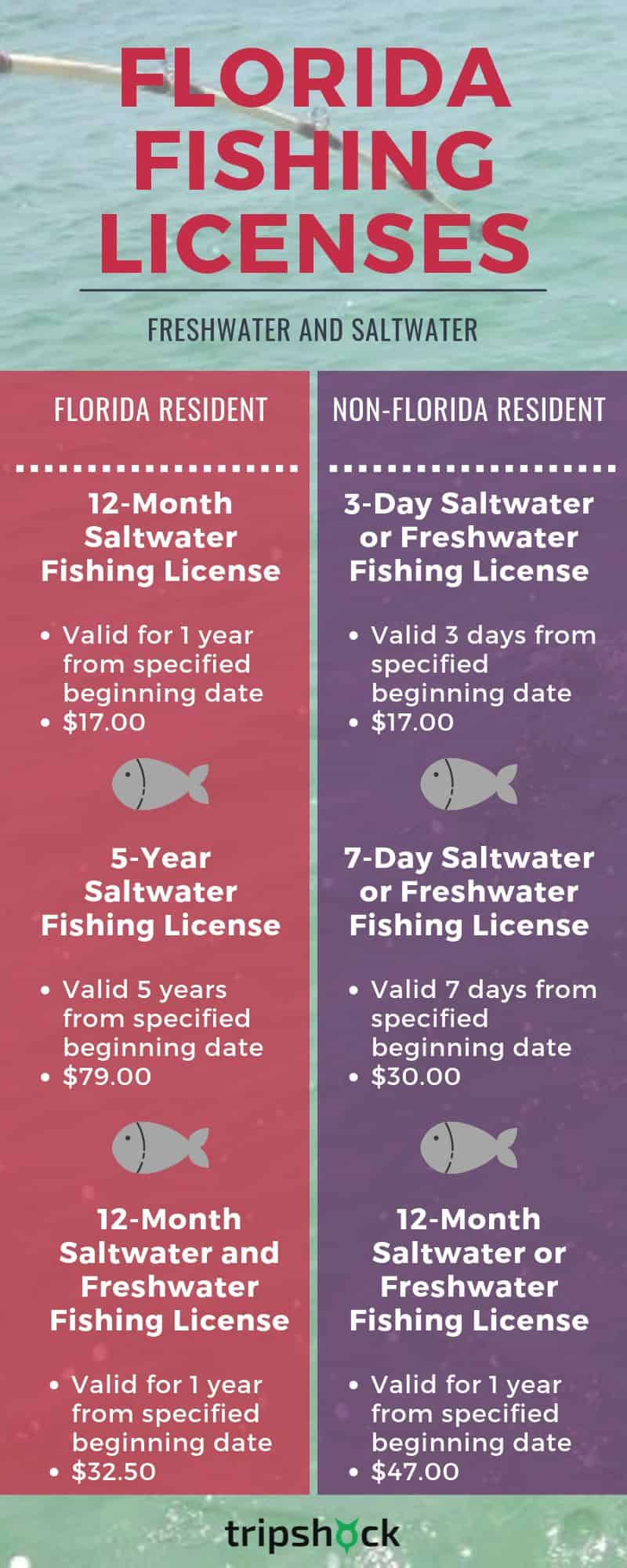 saltwater and freshwater fishing license prices and information